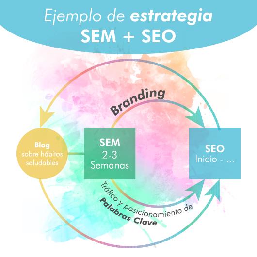 Ejemplo de estrategia SEO y SEM