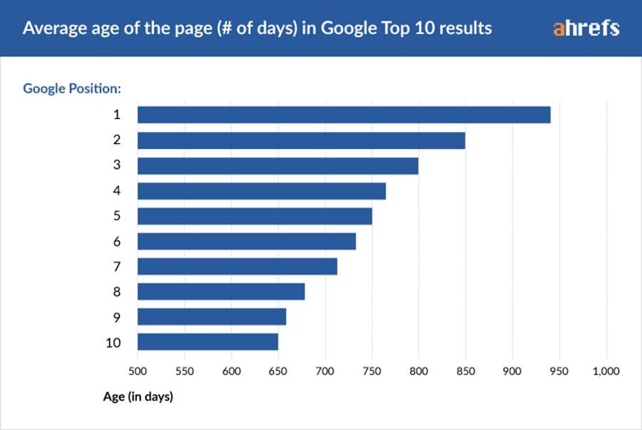 Cuánto se tarda en posicionar una web en google - tiempo medio