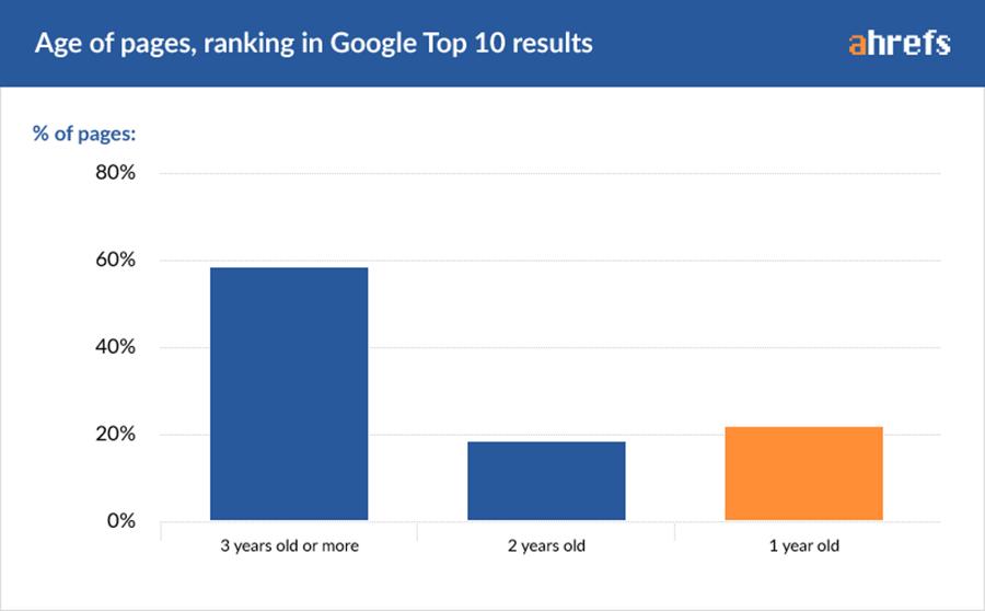 Cuánto se tarda en posicionar una web en el top 10
